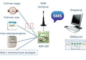 Автономный счётчик-регистратор импульсов ASR-100
